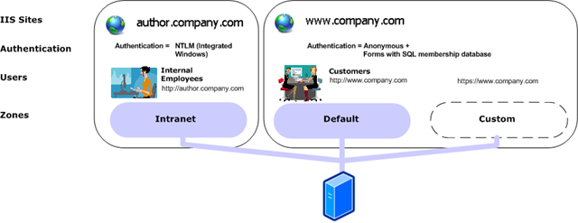 Configuring a SharePoint website to allow SSL connections at