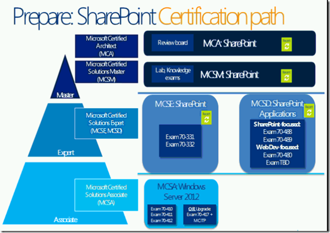 sharepoint 2013 certifications